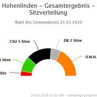 SPD-Hohenlinden-Team