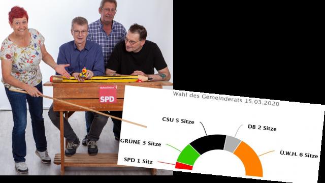SPD Hohenlinden Kandidatenteam